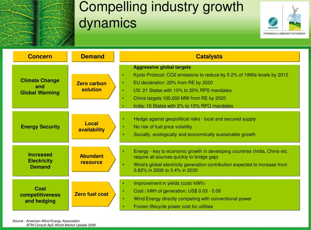 Compelling industry growth dynamics