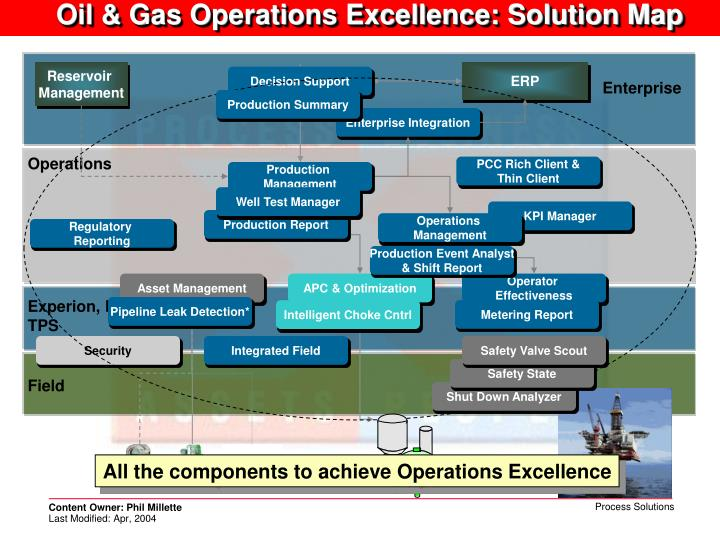 Oil & Gas Operations Excellence: Solution Map