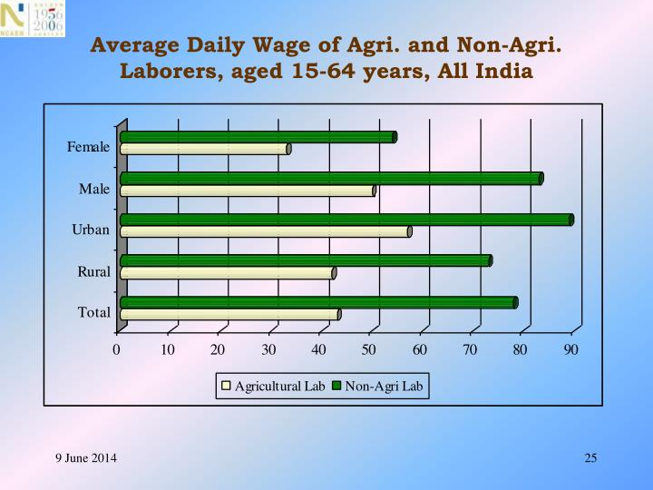 Average Daily Wage of Agri. and Non-Agri. Laborers, aged 15-64 years, All India
