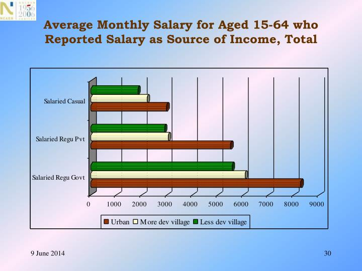 Average Monthly Salary for Aged 15-64 who Reported Salary as Source of Income, Total