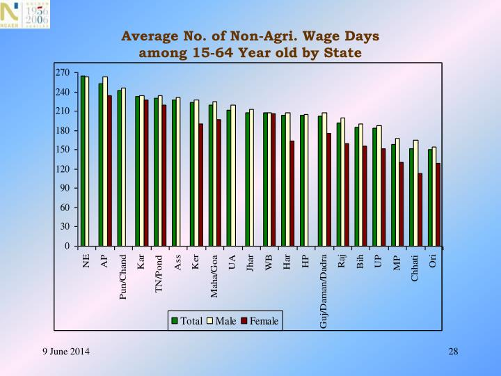 Average No. of Non-Agri. Wage Days