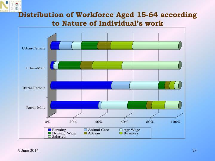 Distribution of Workforce Aged 15-64 according to Nature of Individual's work