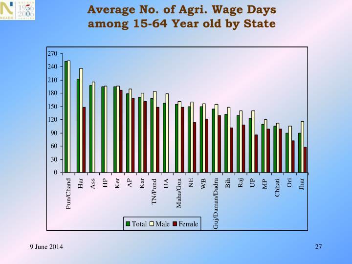 Average No. of Agri. Wage Days