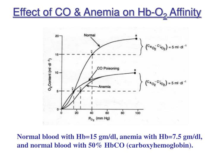 Effect of CO & Anemia on Hb-O