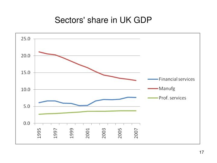 Sectors' share in UK GDP