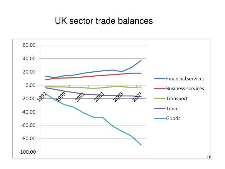 UK sector trade balances