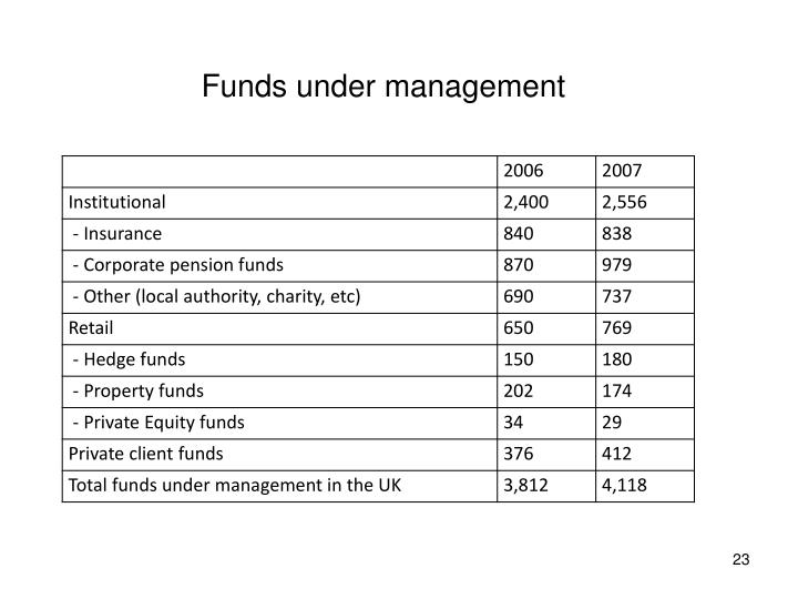 Funds under management