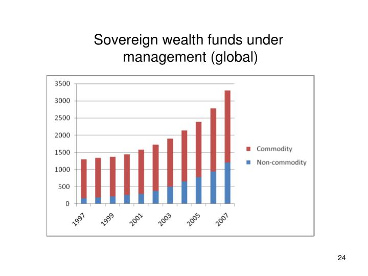 Sovereign wealth funds under