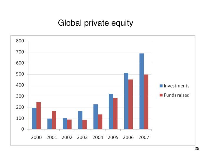 Global private equity