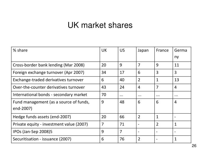 UK market shares