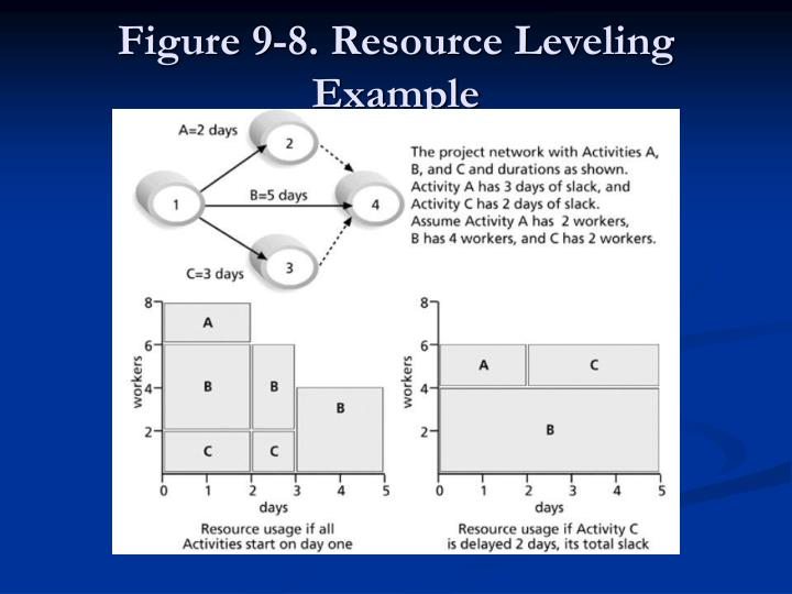 Figure 9-8. Resource Leveling Example