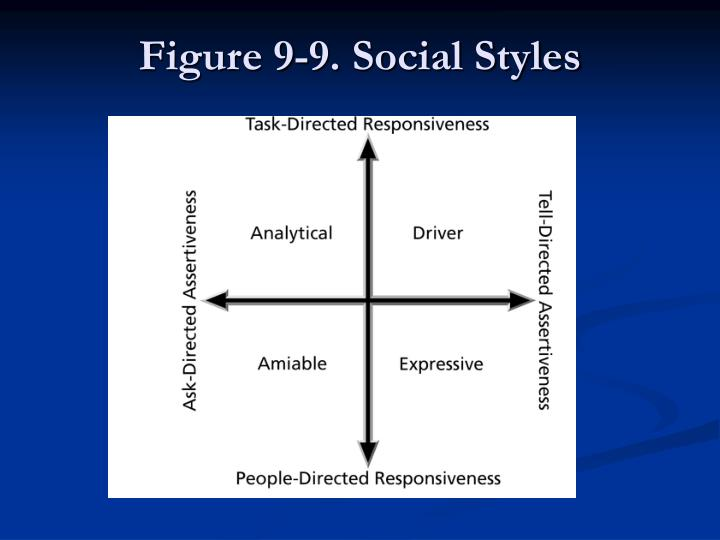 Figure 9-9. Social Styles