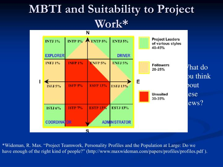 MBTI and Suitability to Project Work*