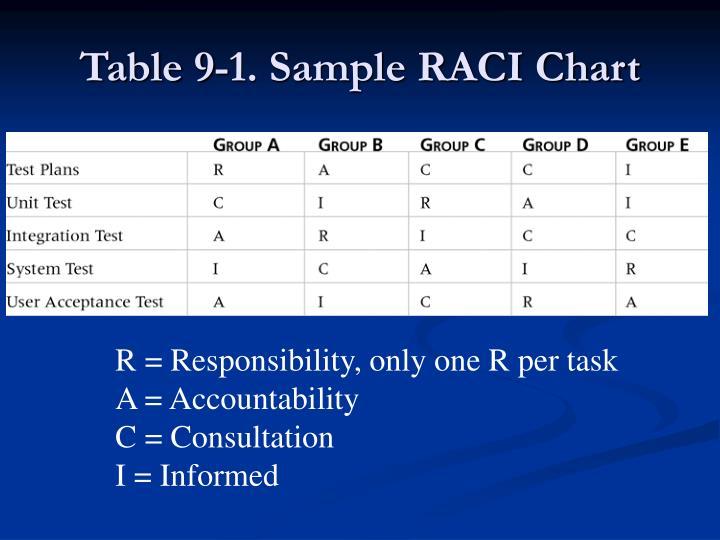 Table 9-1. Sample RACI Chart