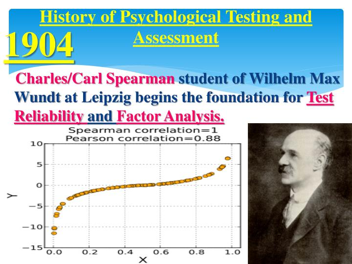 history of psychological assessment Psychological tests: what are they and why 4 part 1 the context of psychological testing and assessment a brief history of psychological testing.