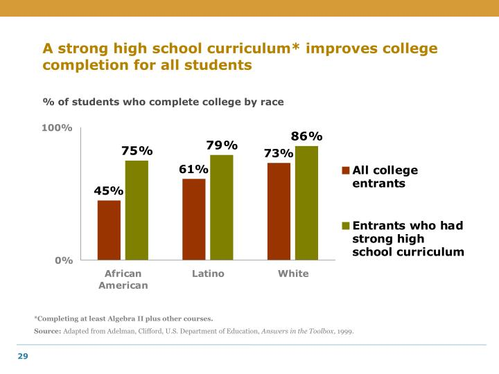 A strong high school curriculum* improves college completion for all students