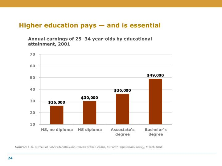 Higher education pays — and is essential