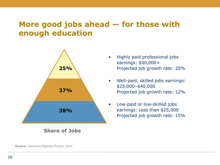 More good jobs ahead — for those with enough education