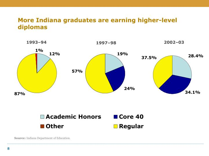 More Indiana graduates are earning higher-level diplomas