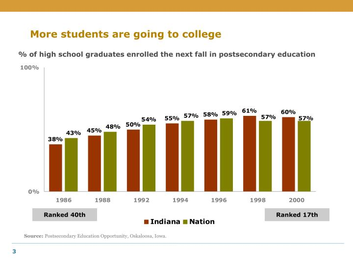 More students are going to college