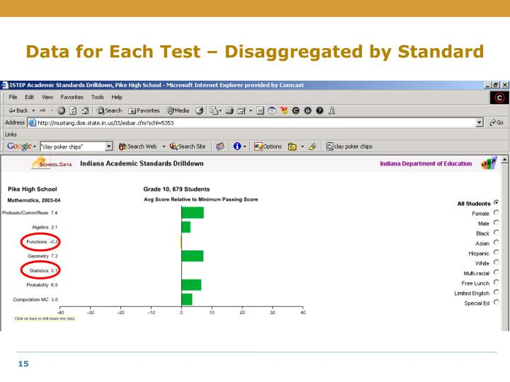 Data for Each Test – Disaggregated by Standard