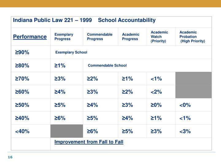 Indiana Public Law 221 – 1999    School Accountability