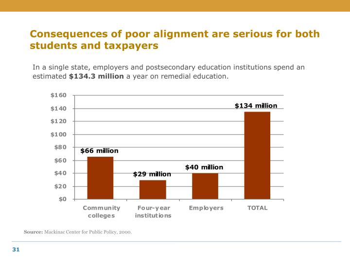 Consequences of poor alignment are serious for both students and taxpayers