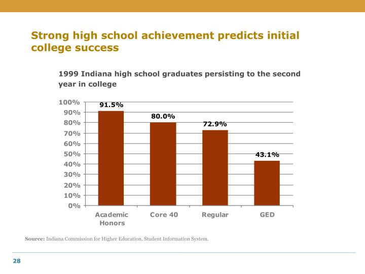 Strong high school achievement predicts initial college success
