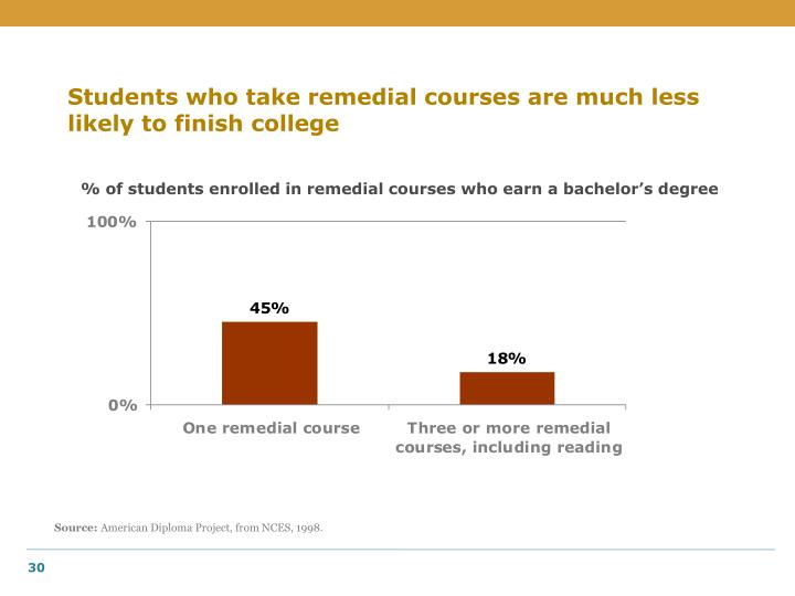 Students who take remedial courses are much less likely to finish college