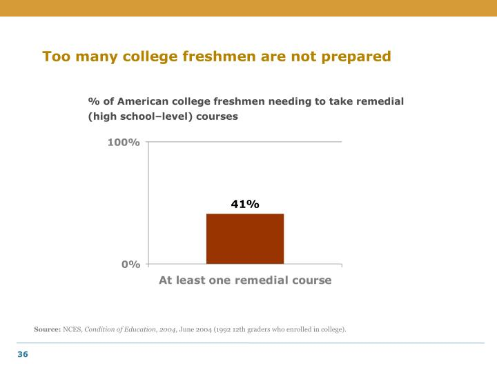 Too many college freshmen are not prepared