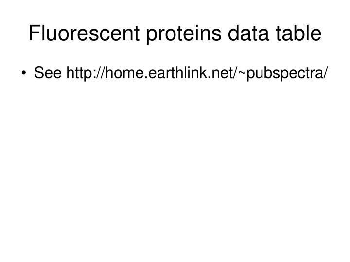 Fluorescent proteins data table