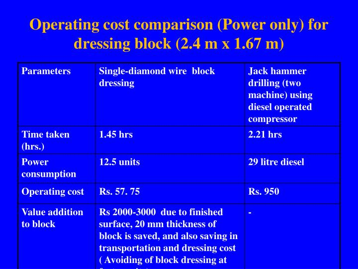 Operating cost comparison (Power only) for dressing block (2.4 m x 1.67 m)