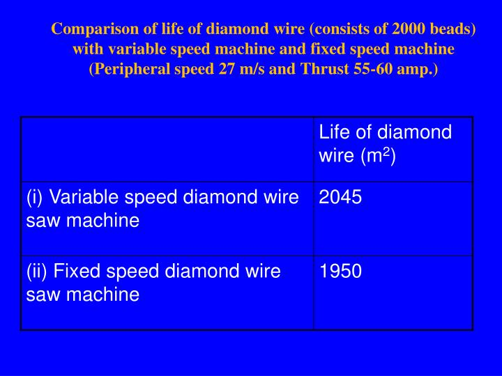 Comparison of life of diamond wire (consists of 2000 beads)  with variable speed machine and fixed speed machine  (Peripheral speed 27 m/s and Thrust 55-60 amp.)