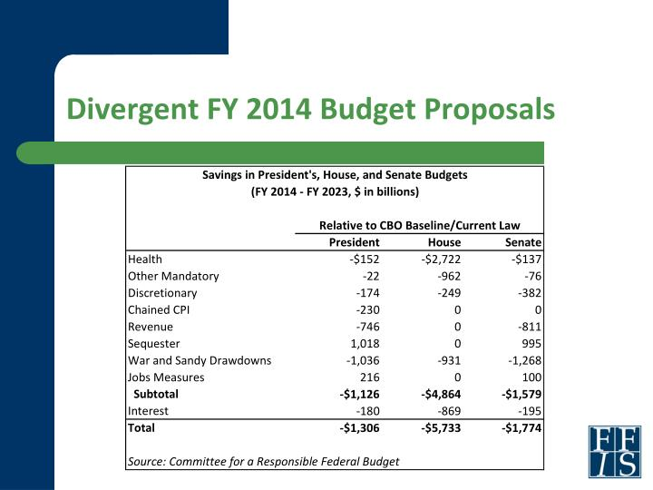 Divergent FY 2014 Budget Proposals