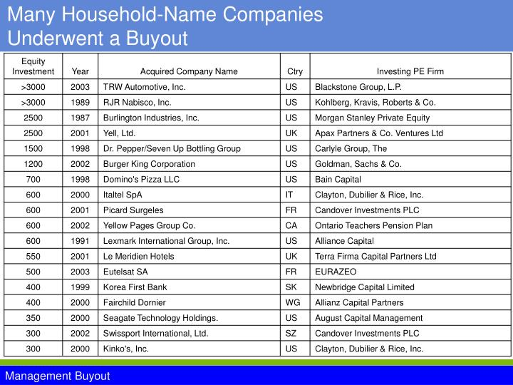 Many Household-Name Companies