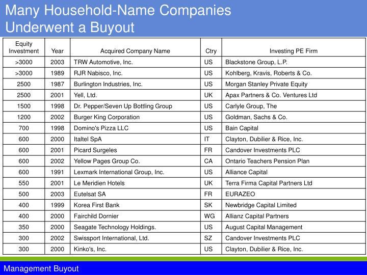 Many Household-Name Companies