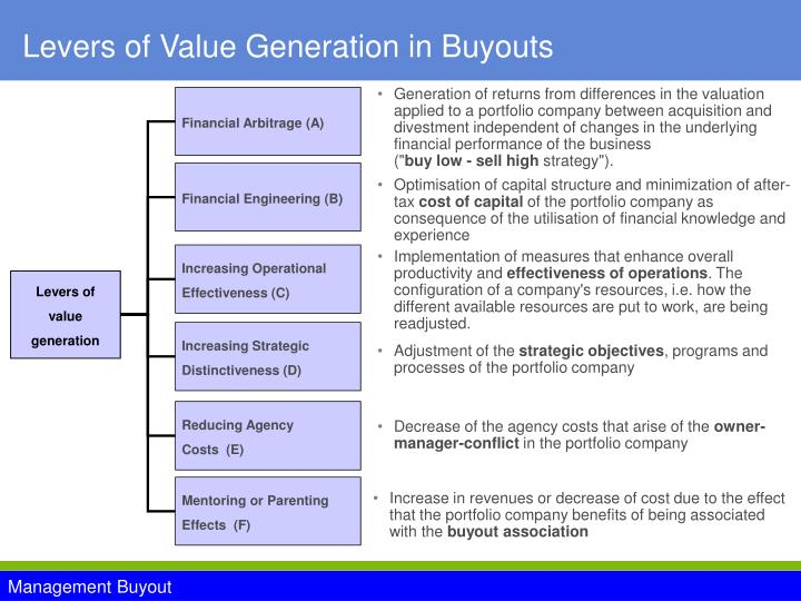 Levers of Value Generation in Buyouts
