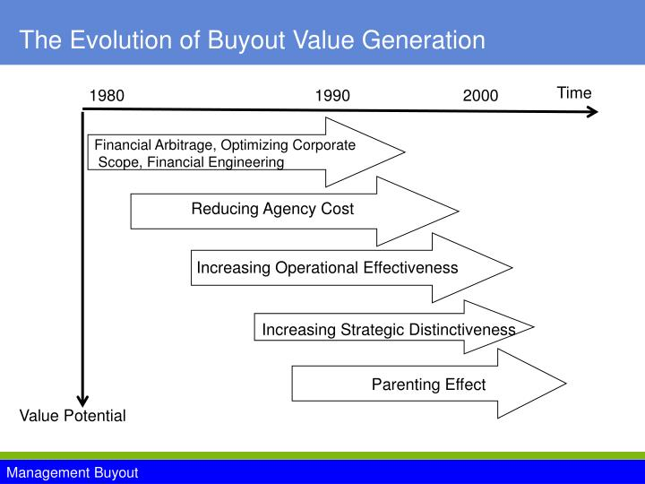 The Evolution of Buyout Value Generation