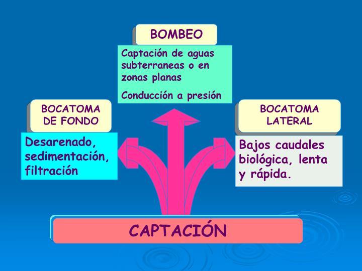 BOMBEO