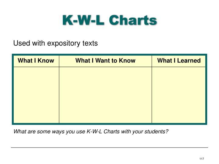 K-W-L Charts