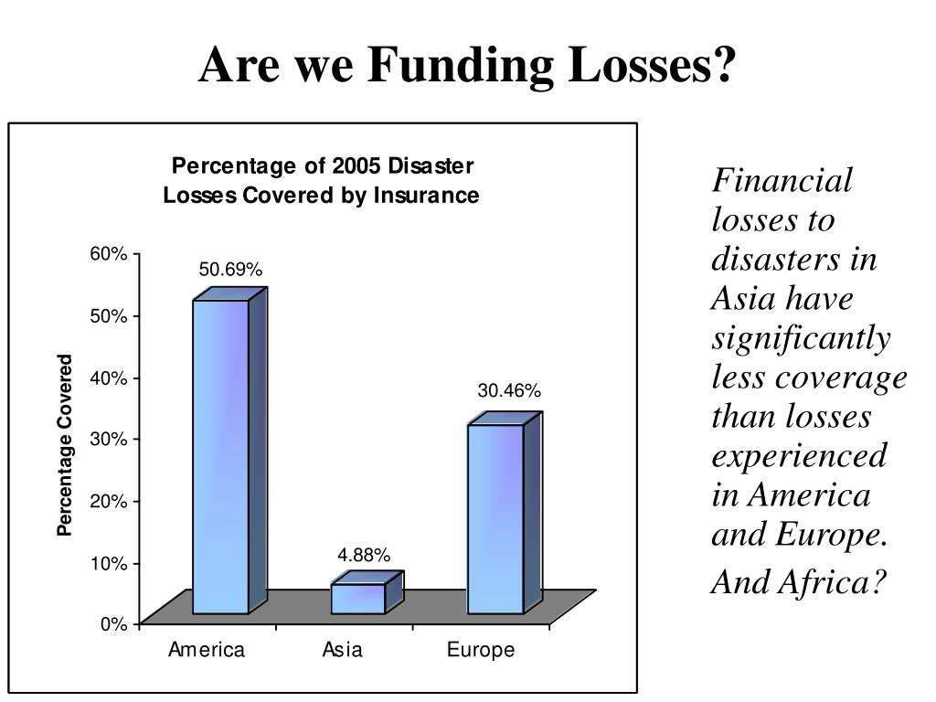 Are we Funding Losses?