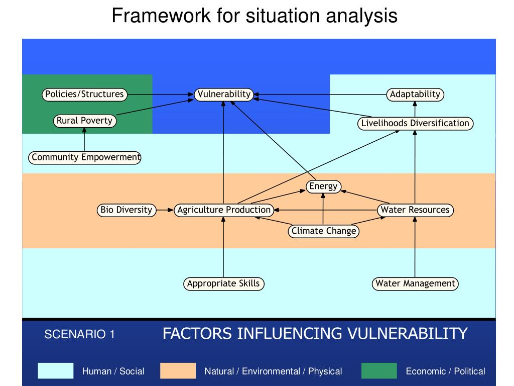 Framework for situation analysis