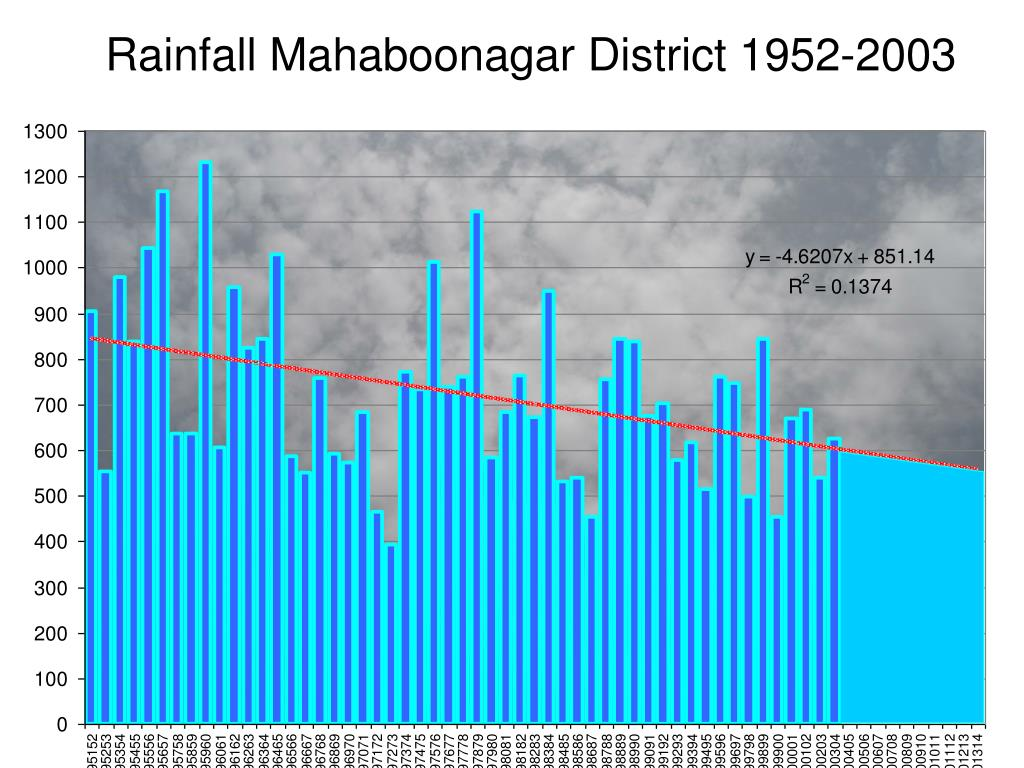 Rainfall Mahaboonagar District 1952-2003