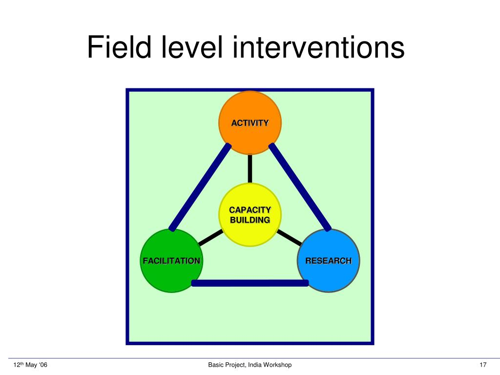 Field level interventions