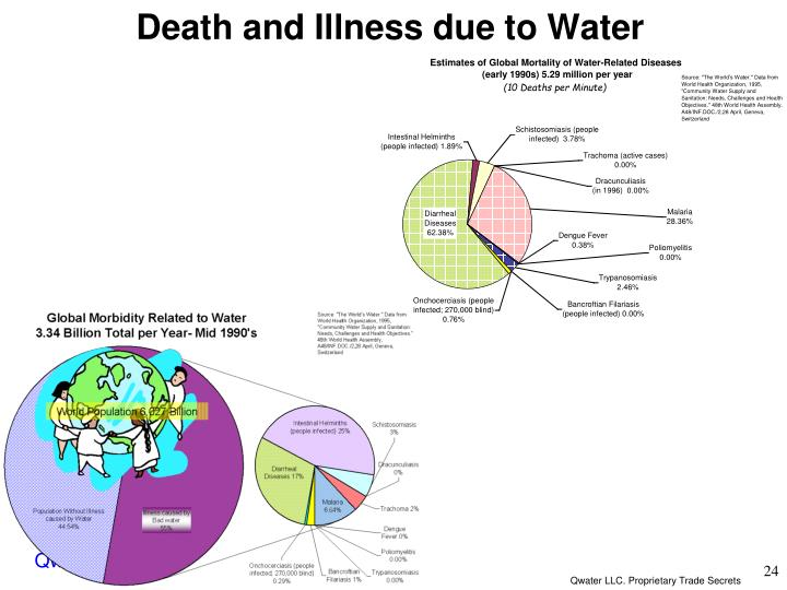Death and Illness due to Water