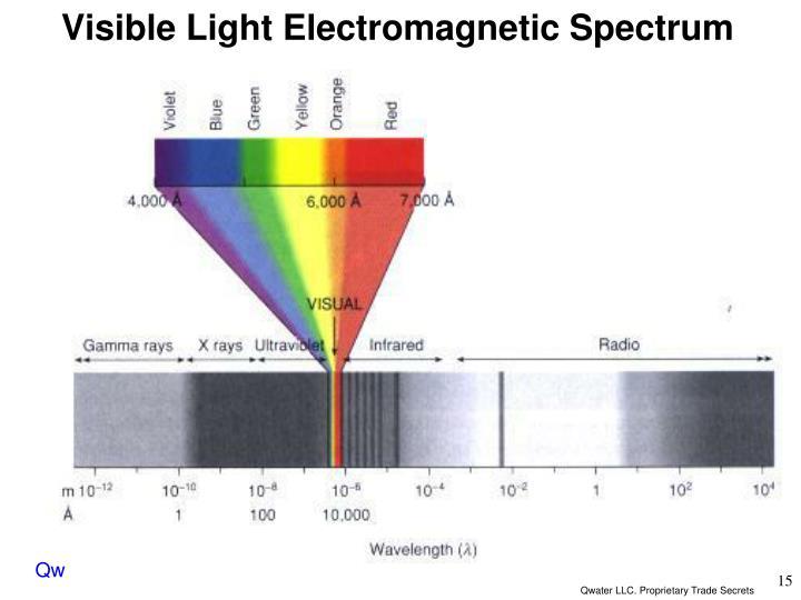 Visible Light Electromagnetic Spectrum