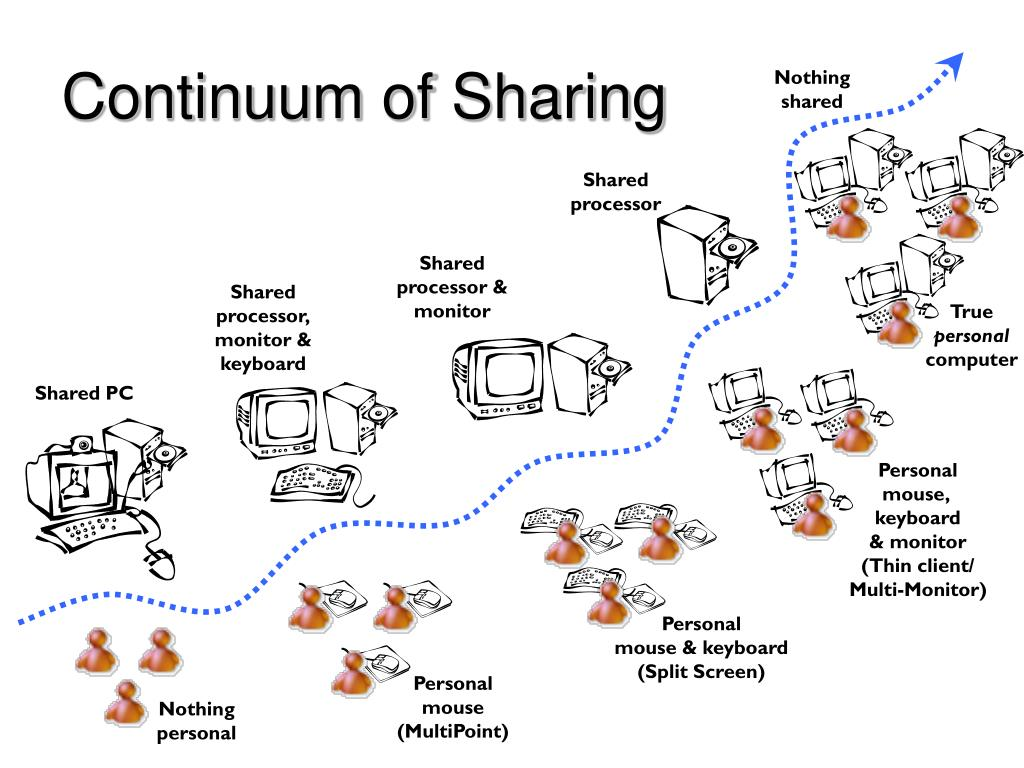 Continuum of Sharing