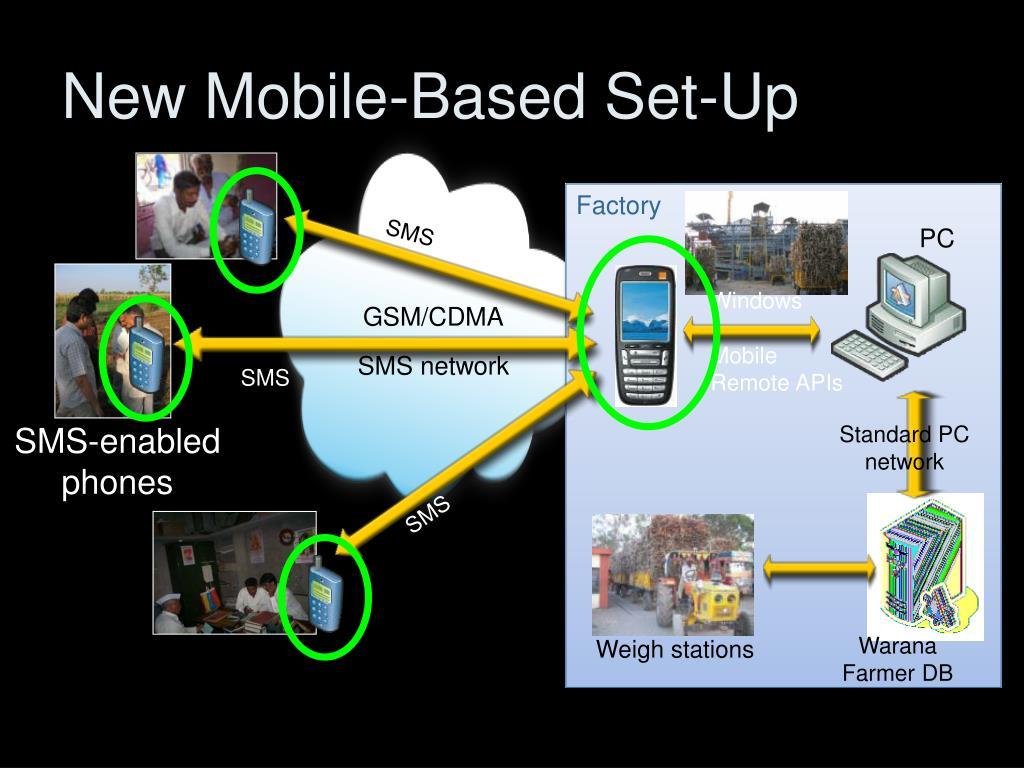GSM/CDMA