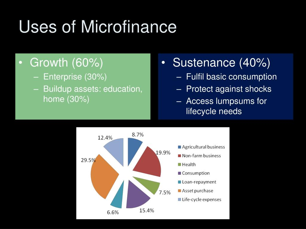Uses of Microfinance