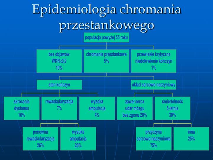 Epidemiologia chromania przestankowego